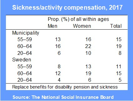 Sickness/activity compensation